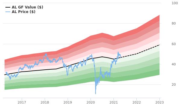 Air Lease GF Value Chart