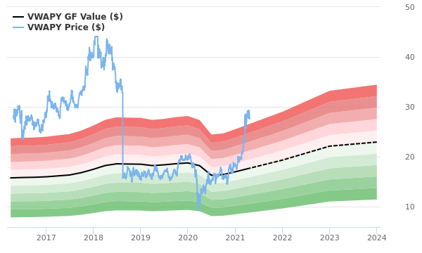 Volkswagen AG GF Value Chart