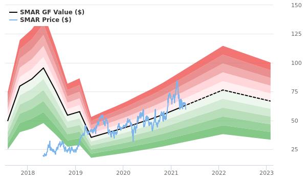 Smartsheet GF Value Chart